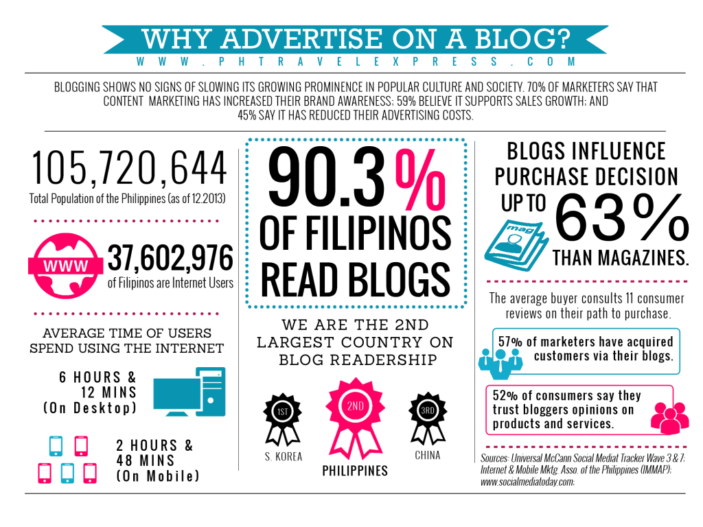 Why Advertise on a Blog?